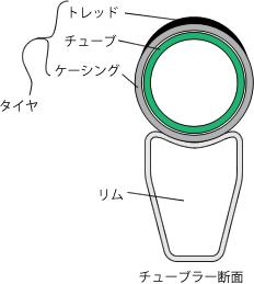 チューブラータイヤ断面図