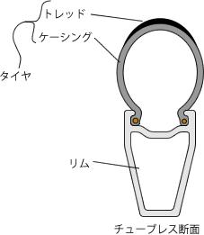 チューブレレスタイヤの構造